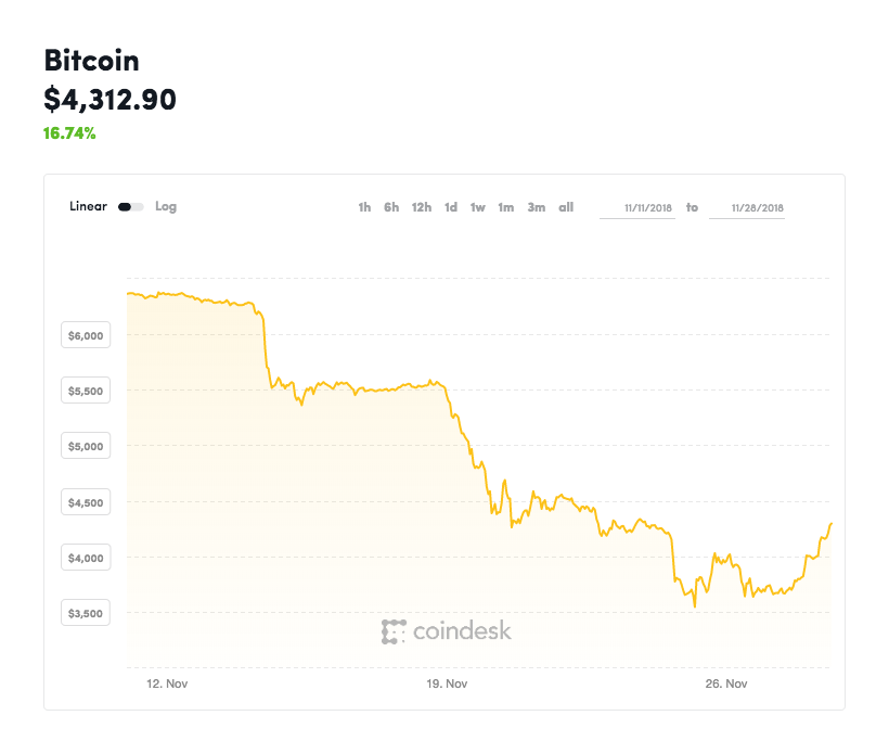 The value of bitcoin has been on the decline for much of the past month before heading back up on Wednesday. Photo courtesy: coindesk.com