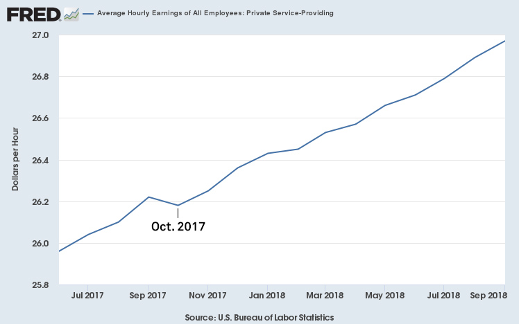 Average hourly wages dipped in October 2017. Source: Federal Reserve Bank of St. Louis