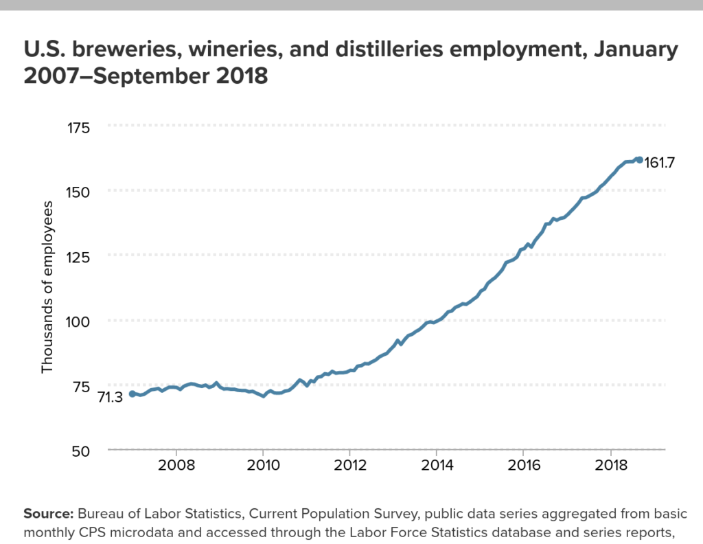 The number of people employed by breweries, wineries and distilleries has increased in recent years, according to Bureau of Labor Statistics data.