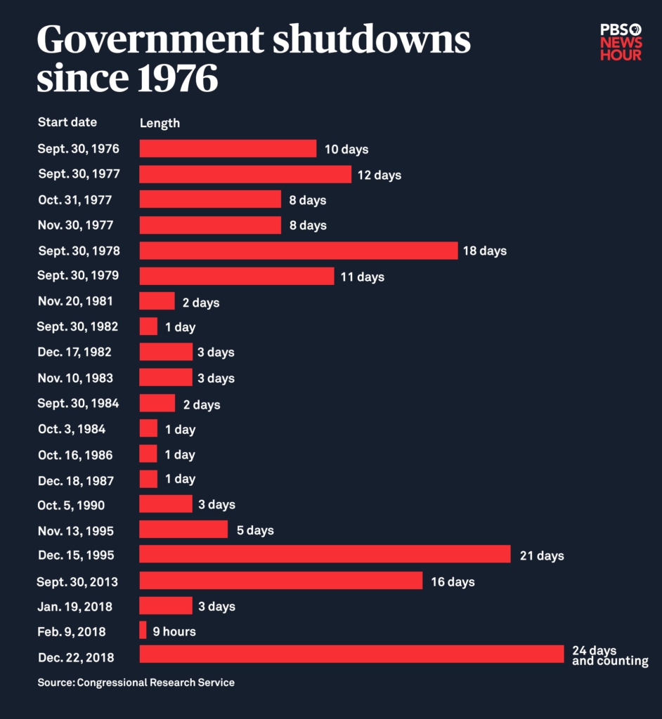 List of past government shutdowns