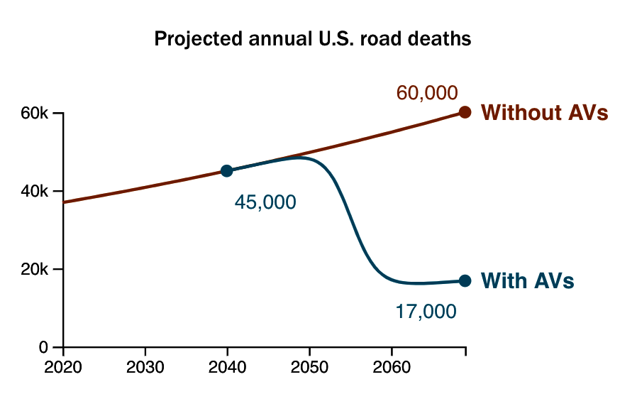 The RAND Corporation predicts that more lives could be saved if autonomous vehicles were adopted earlier, as opposed to waiting for the technology to develop further. Courtesy: RAND Corporation