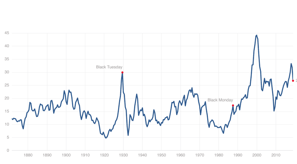 What history teaches us about the latest stock market plunge | PBS
