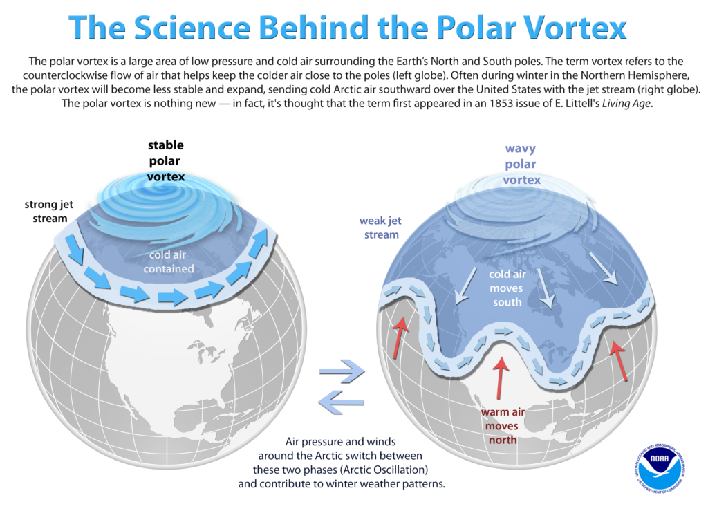 The science behind the polar vortex. Infographic by NOAA