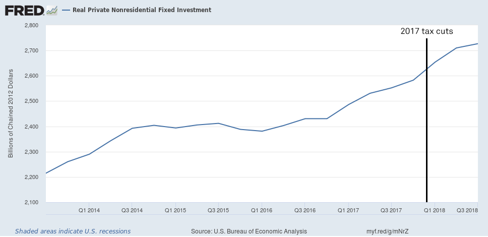 After the tax cuts went into effect, investment grew at a rate of 1.47 percent and 1.15 percent, respectively, in the first two quarters of 2018. Source: Federal Reserve Bank of St. Louis