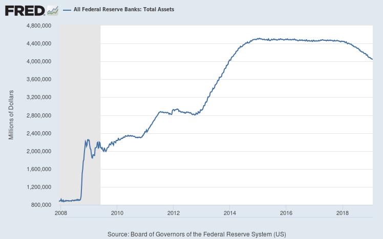 Federal Reserve assets