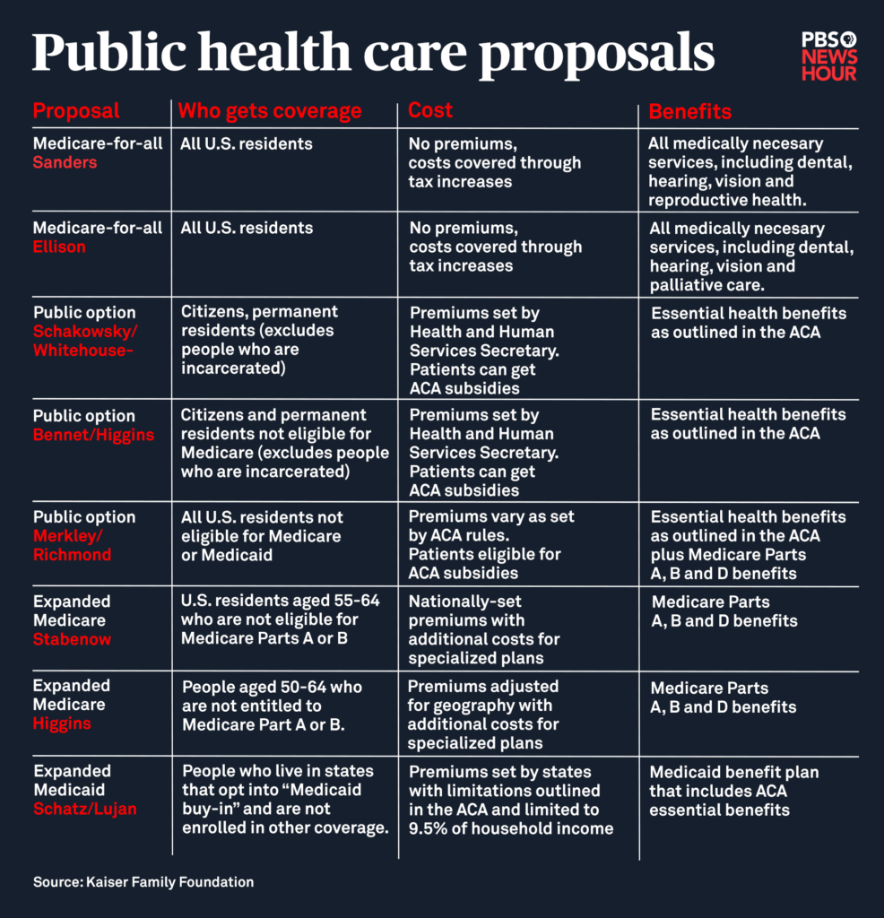 Medicare-for-all proposals