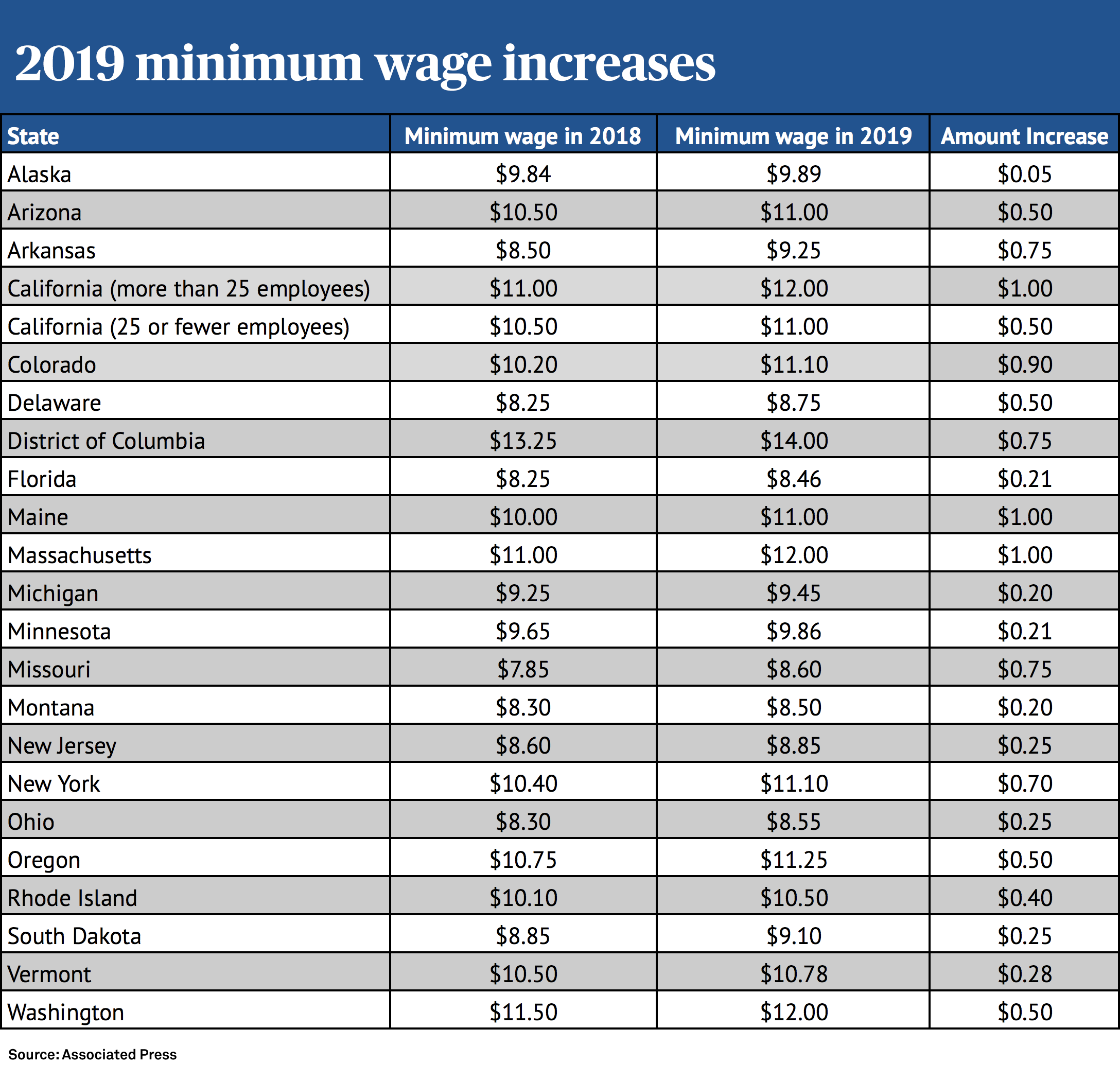 Minimum Wage New Mexico 2020 The minimum wage is increasing in these 21 states | PBS NewsHour