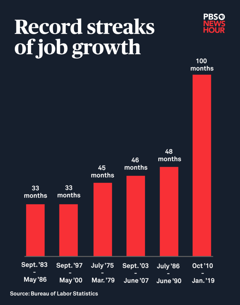 The longest streaks of job growth on record