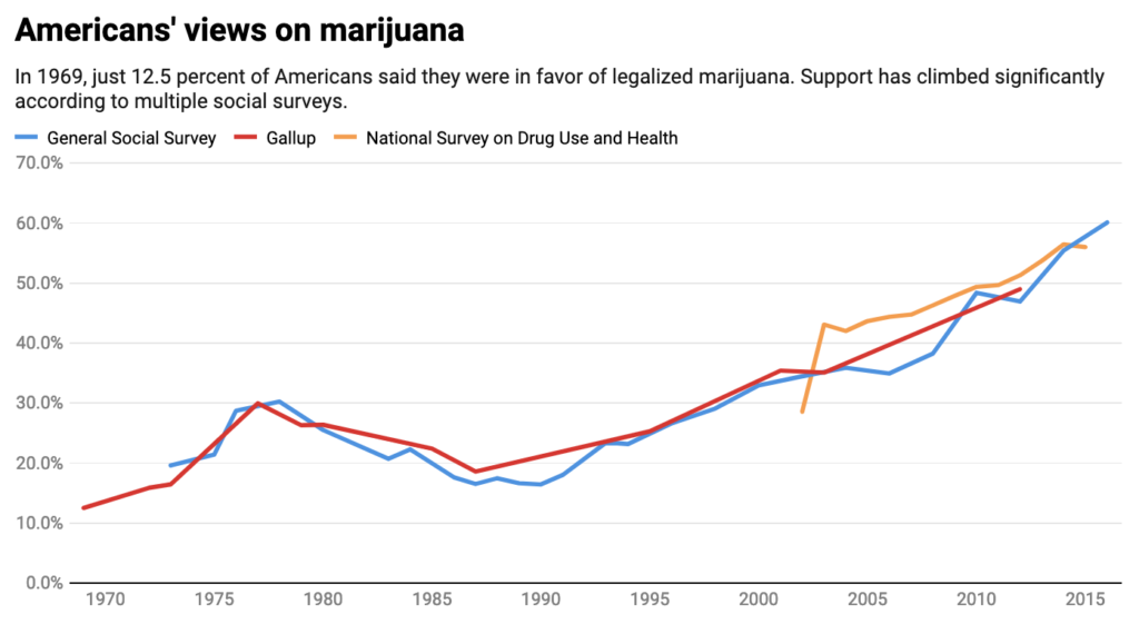 why so many americans now support legalizing marijuana in  charts  chart by the conversation cc by nd data via science research