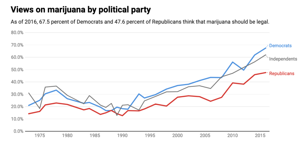 why so many americans now support legalizing marijuana in  charts  chart by the conversation cc by nd source social science research
