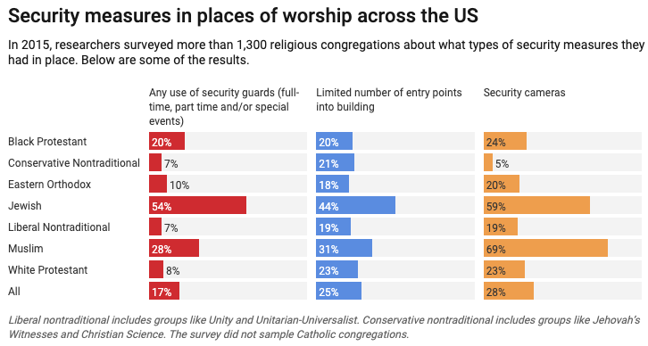 Chart by The Conversation, CC-BY-ND. Data via Review of Religious Research, 2018