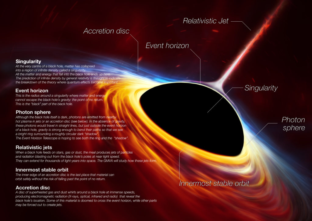This is not an actual image of a black hole. This artist's impression depicts a rapidly spinning supermassive black hole surrounded by an accretion disc.   This thin disc of rotating material consists of the leftovers of a Sun-like star which was ripped apart by the tidal forces of the black hole. Shocks in the colliding debris as well as heat generated in accretion led to a burst of light, resembling a supernova explosion. Illustration and caption by European Southern Observatory, European Space Agency, M. Kornmesser