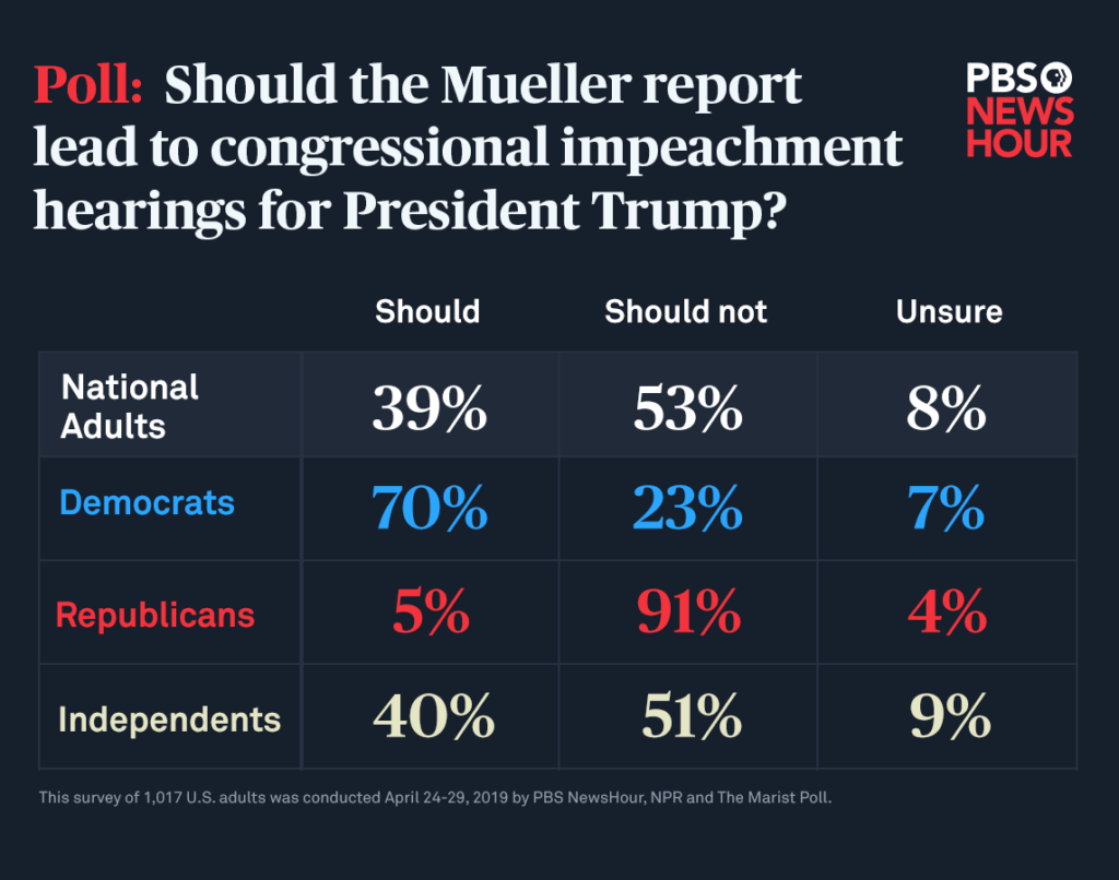 Majority of Americans oppose Trump impeachment hearings after
