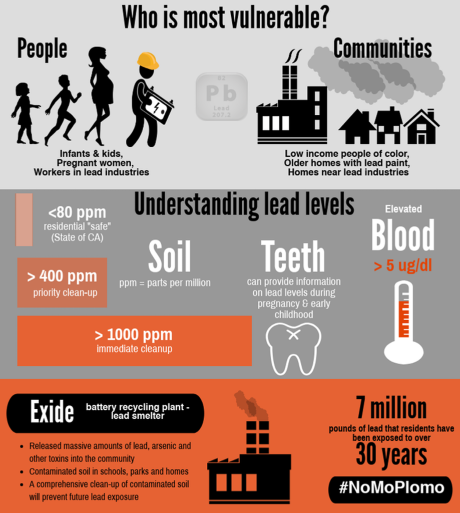 Infographic by USC Environmental Health Centers, CC BY-SA