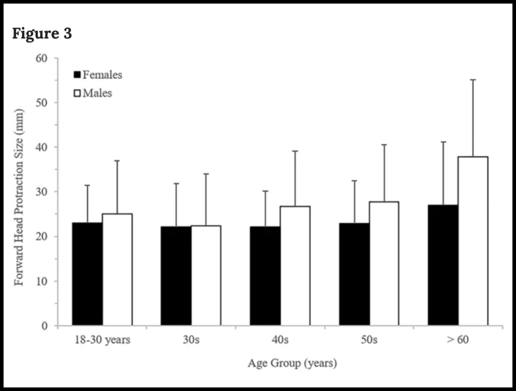 Forward head protraction values across the age groups and sexes as reported in Figure 3 in Shahar D. and Sayers M., Scientific Reports, 2019/CC BY 4.0