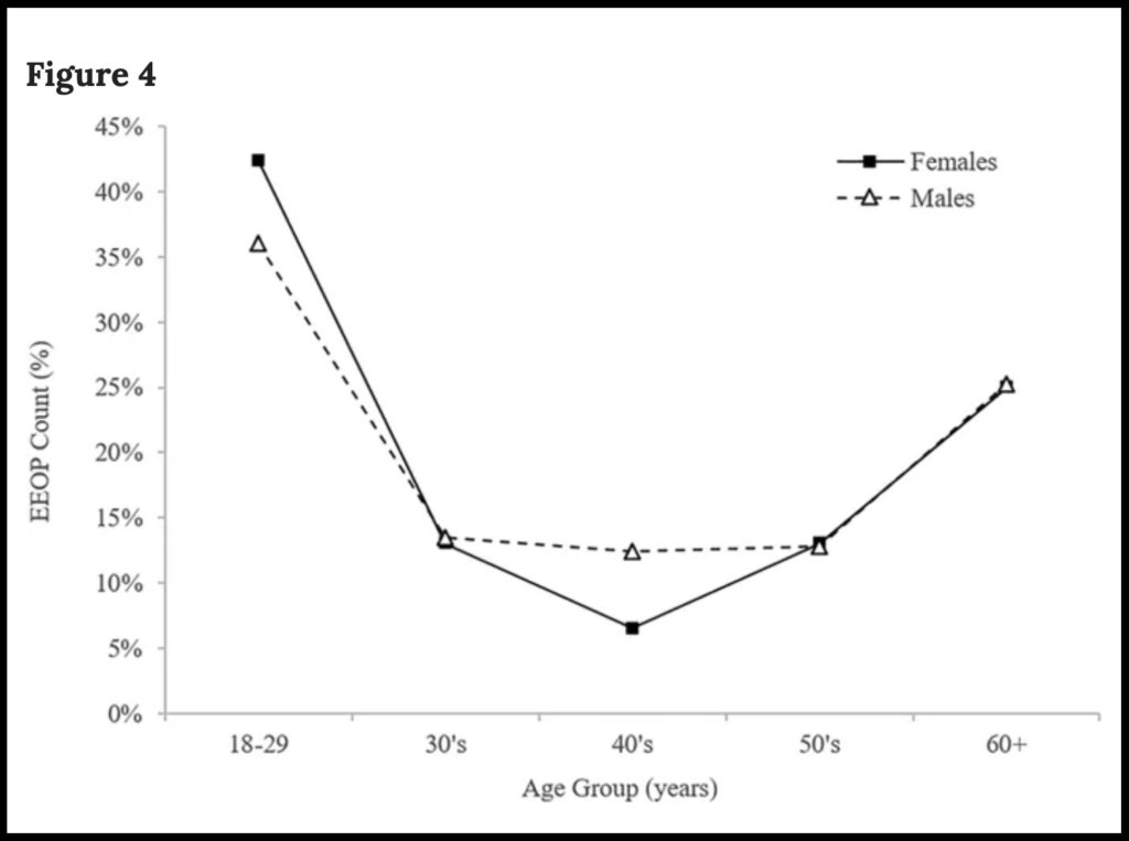 The prevalence of EEOPs in both sexes across the age groups as reported in Figure 4 of Shahar D. and Sayers M., Scientific Reports, 2019/CC BY 4.0