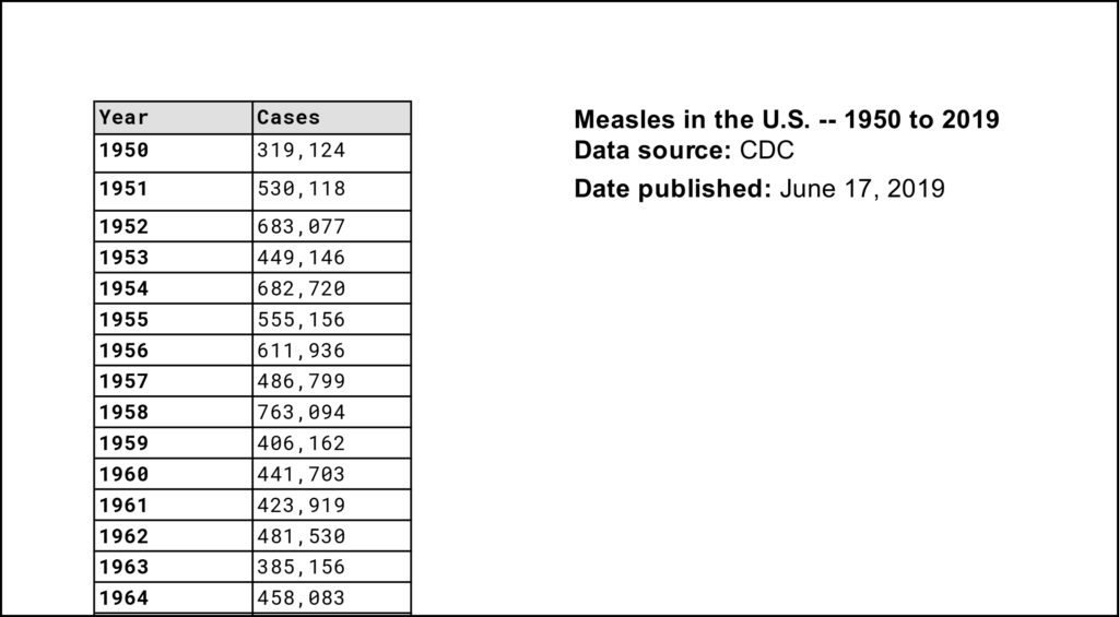 Click the image to see the full record of measles cases in the U.S., 1950 to June 13, 2019. Data via the Centers for Disease Control and Prevention