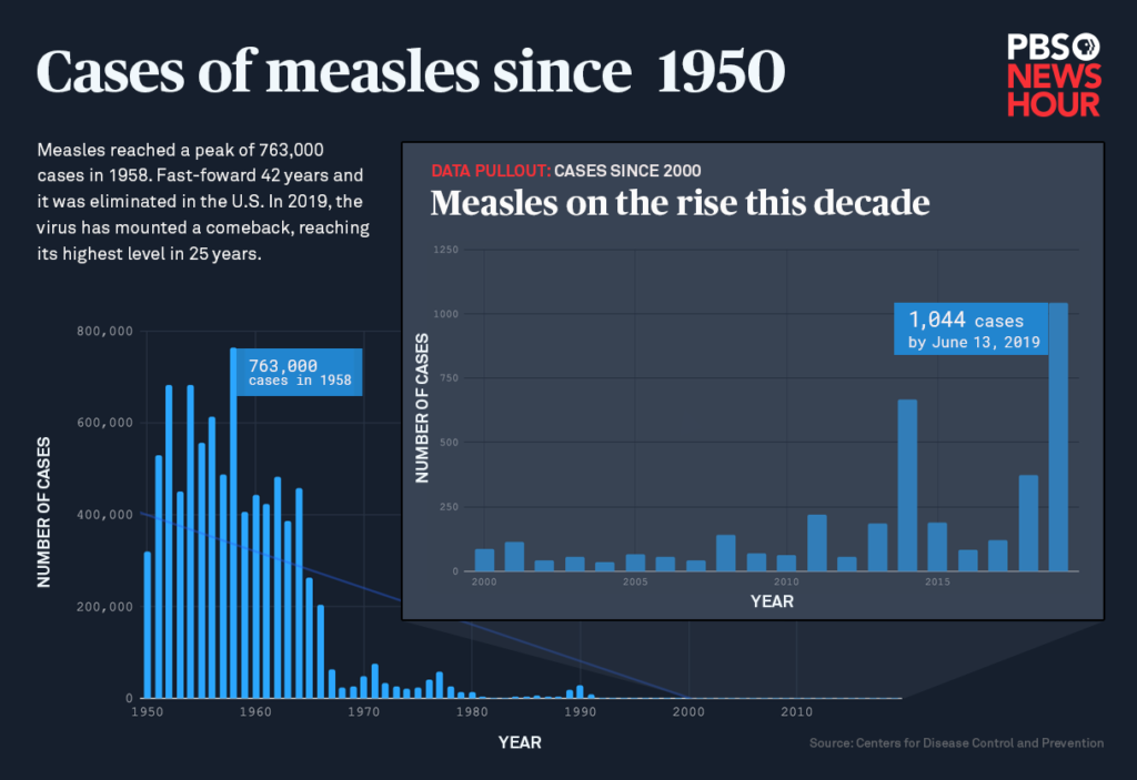 Measles cases in the U.S. since 1950. Infographic by Vanessa Dennis