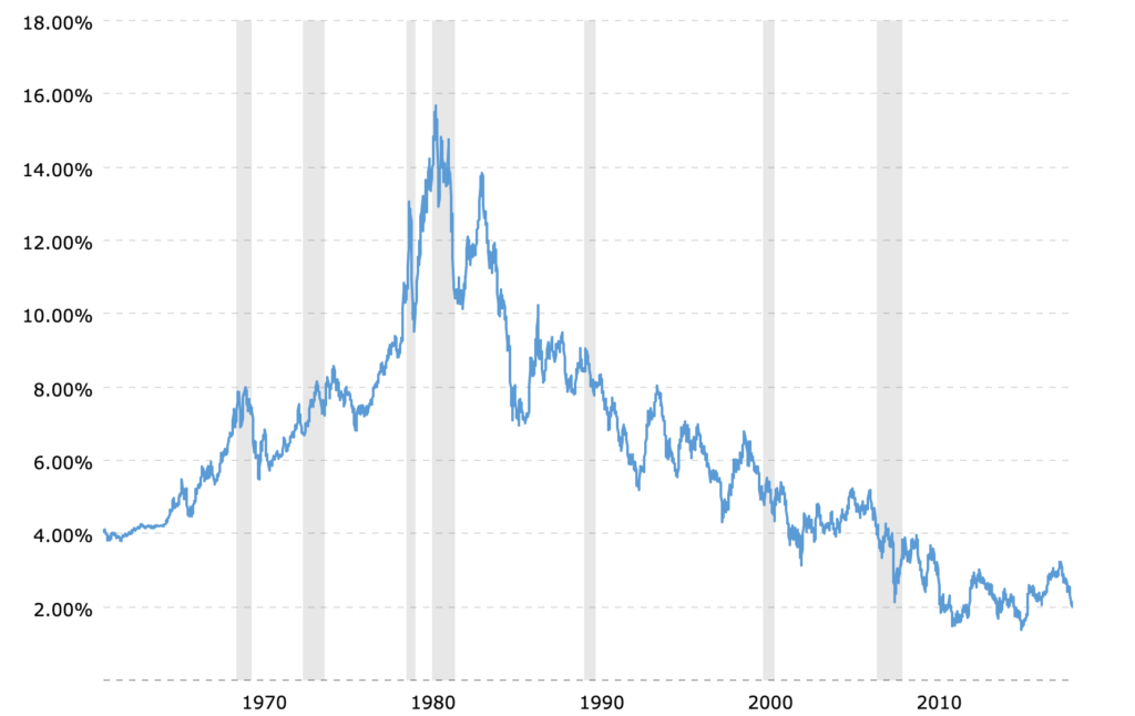 10-year Treasury bond rate. Courtesy: Macrotrends