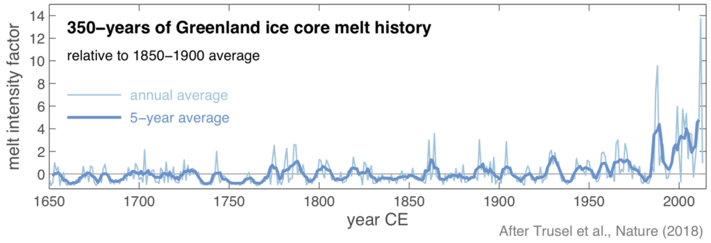 Greenland melt intensity over the past 350 years. Chart by The Conversation