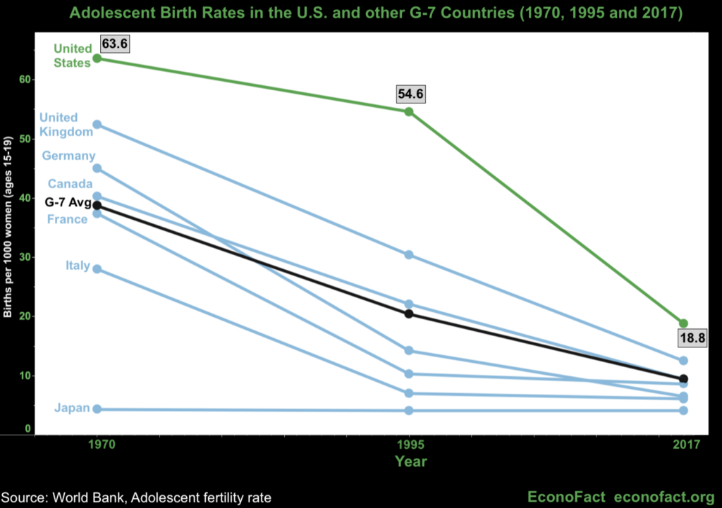 Adolescent birth rates in the U.S. and other G-7 countries