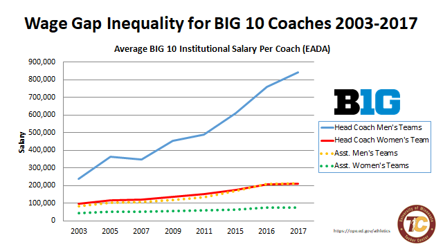 In 2017, head coaches of men's teams in the Big 10 made more than four times the salary of women's team coaches. Courtesy: Tucker Center