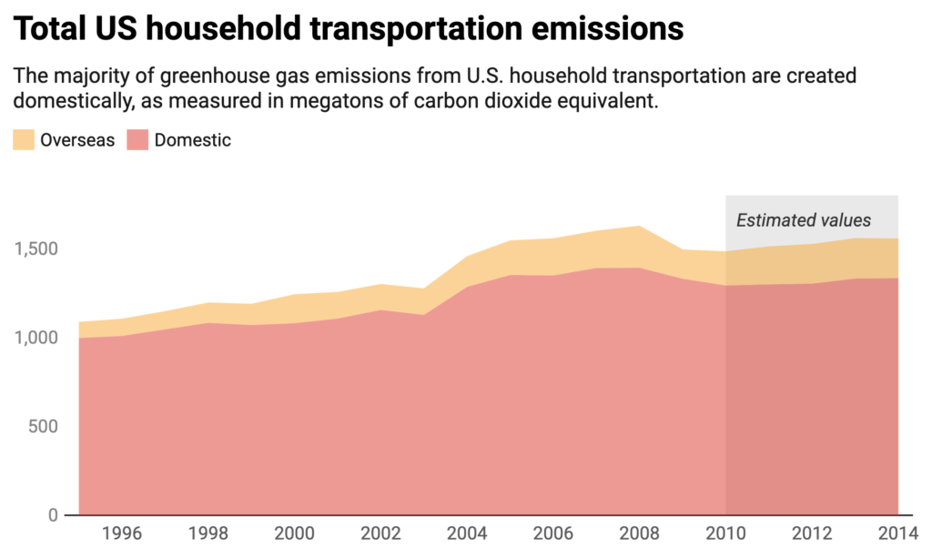 Total US household transportation emissions