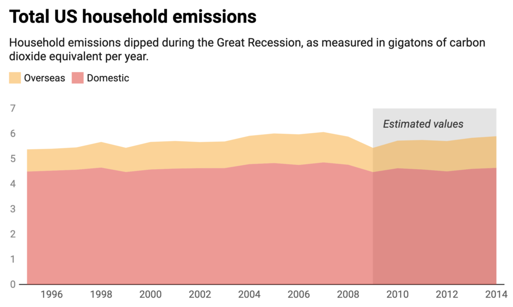 Total US household emissions: Household emissions dipped during the Great Recession, as measured in gigatons of carbon dioxide equivalent per year.