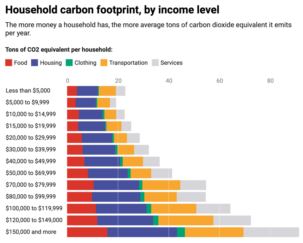 Household carbon footprint, by income level: The more money a household has, the more average tons of carbon dioxide equivalent it emits per year.