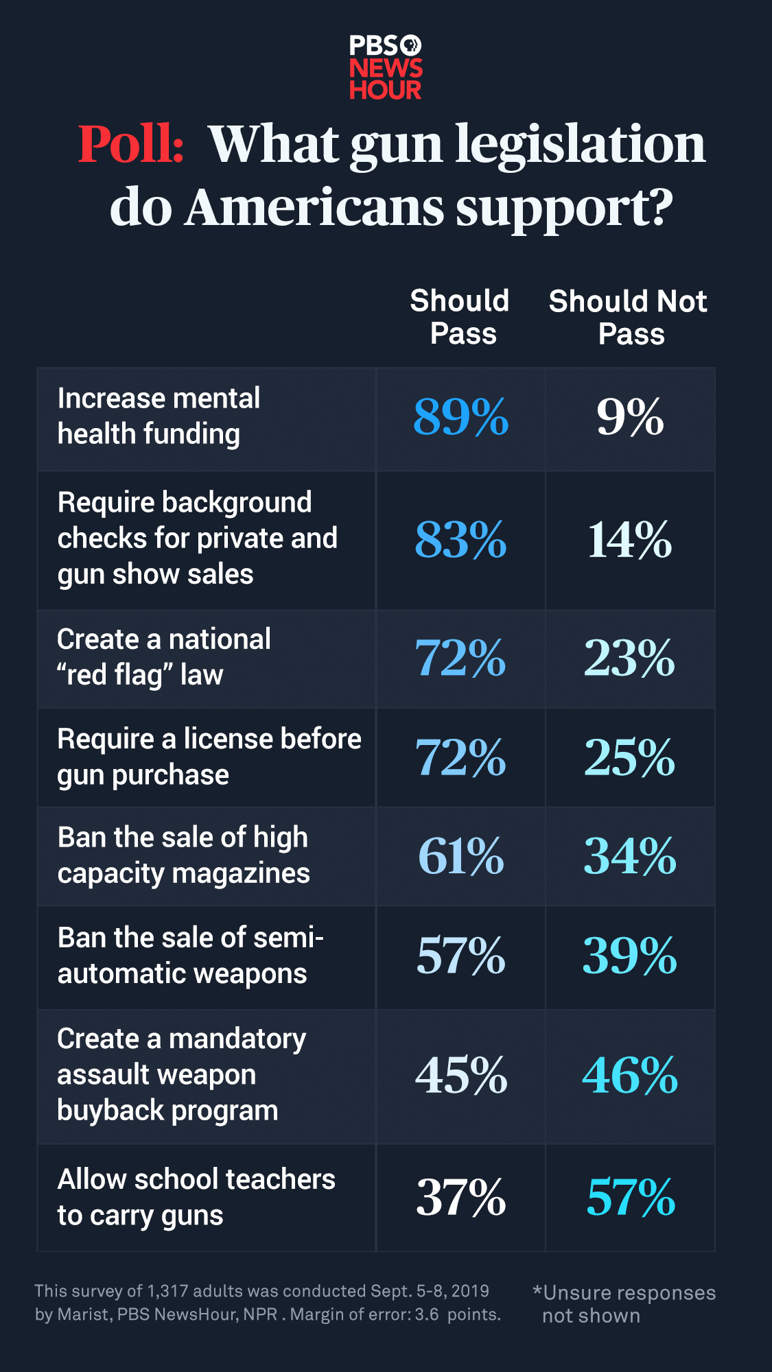 Most Americans support these 4 types of ...