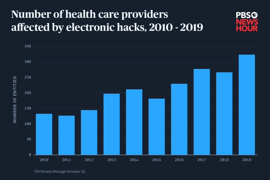 This chart shows the number of health care providers, plans and hospitals affected by electronic breaches, 2010 - 2019. The PBS NewsHour sourced the data from the U.S. Department of Health and Human Services Office for Civil Rights. An electronic breach refers to all incidents involving desktop computers, electronic medical records, email, laptops, network servers or other portable electronic devices. Infographic by C.Y. Park