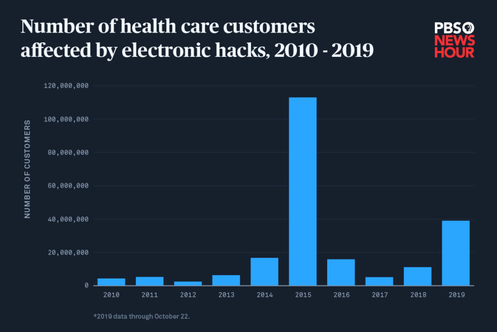 This chart shows the number of health care customers affected by electronic breaches, 2010 – 2019. The spike in 2015 was due mostly to breaches at Anthem, Blue Cross, Excellus and UCLA Health System. Those events affected 105,400,000 customers or 93 percent of 2015's tally. Data source: U.S. Department of Health and Human Services Office for Civil Rights. Infographic by C.Y. Park