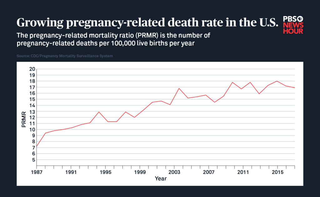 Pregnancy-linked deaths among women have increased in recent years nationwide, according to data from the Centers for Disease Control and Prevention. Infographic by Megan McGrew