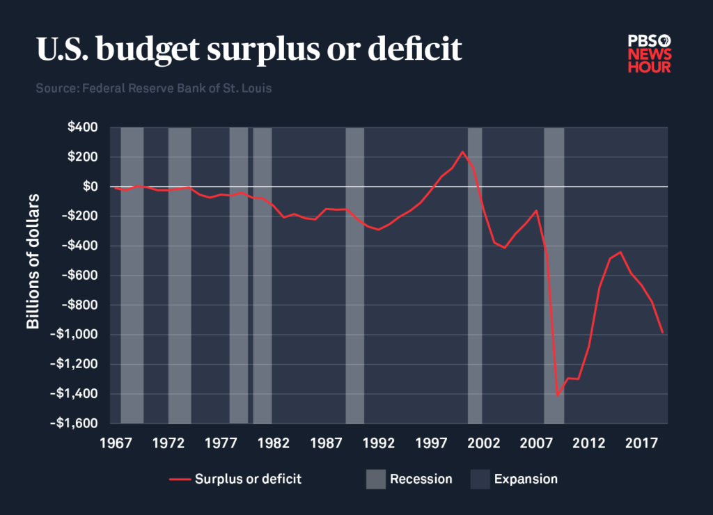 Historically federal budget deficits have shrunk during economic expansions and grown during recessions. Graphic by Megan McGrew/PBS NewsHour