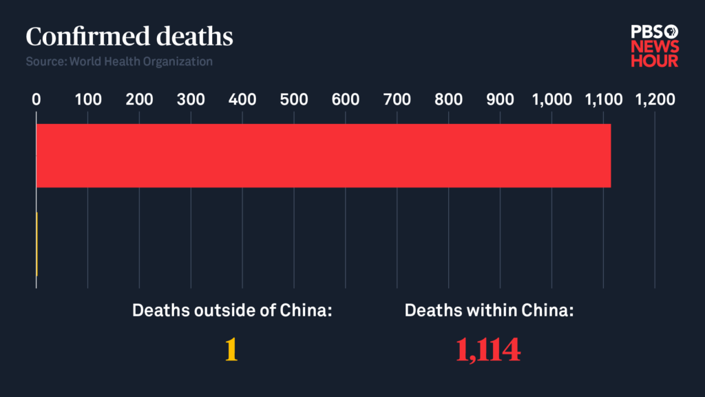 Chart by Megan McGrew/PBS NewsHour