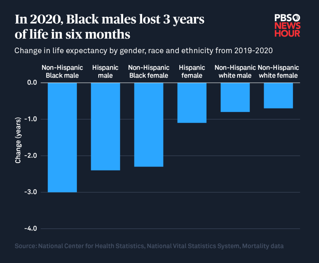 black and hispanic life expectancy