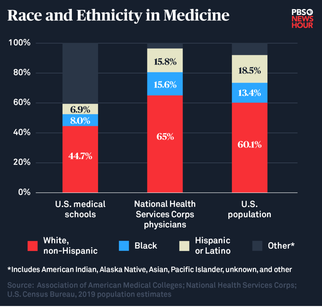 Chart showing diversity of medical students, NHSC doctors and American population