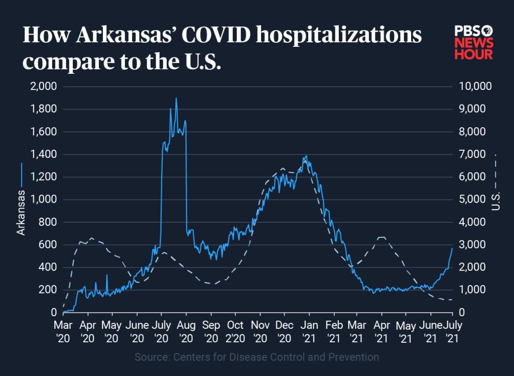 AR-hospitalizations-01