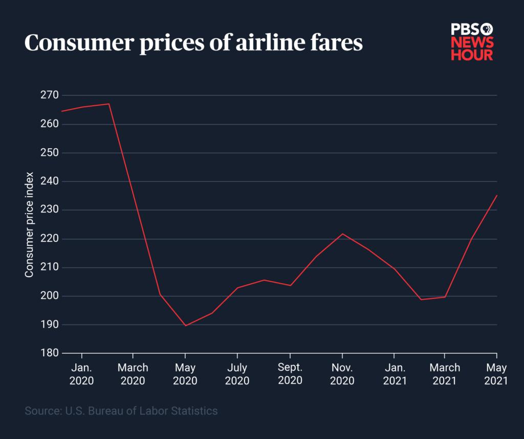 CPI-airline-fares4