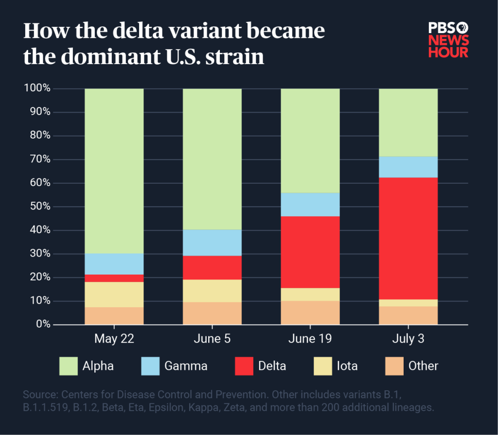 delta-variant-growth