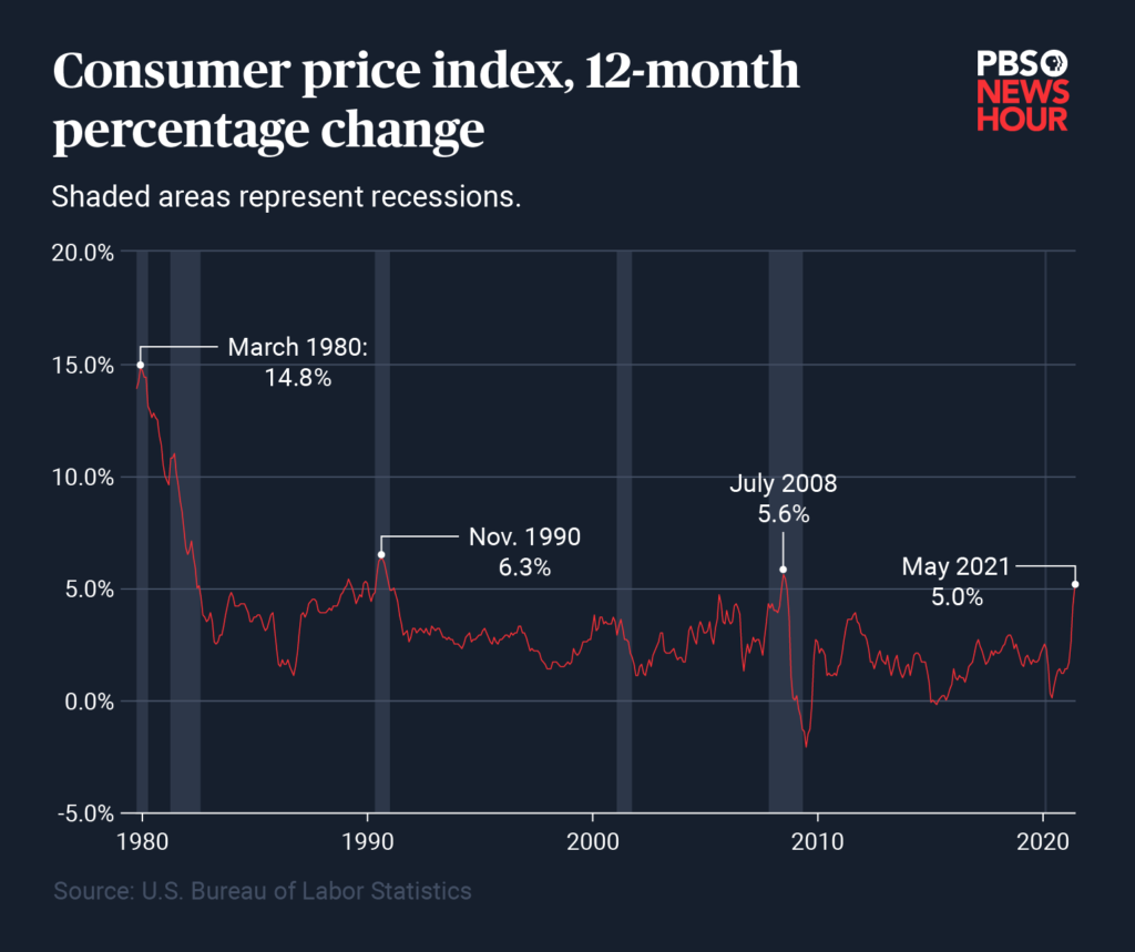 inflation-over-time