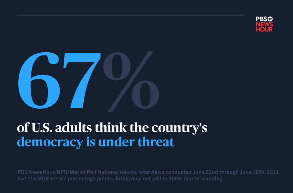 a graphic that reads: 67 percent of U.S. adults think the country's democracy is under threat
