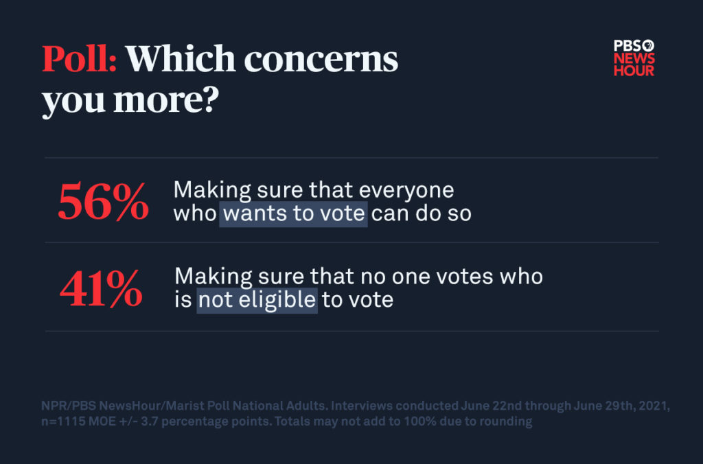 a graphic that shows 56 percent of U.S. adults said they were more concerned with making sure that everyone who wants to vote can do so, versus 41 percent who were more concerned with making sure no one votes who is not eligible to do so