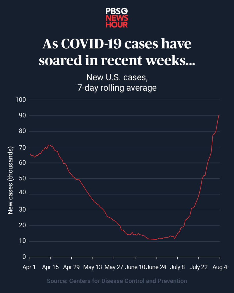 US-cases
