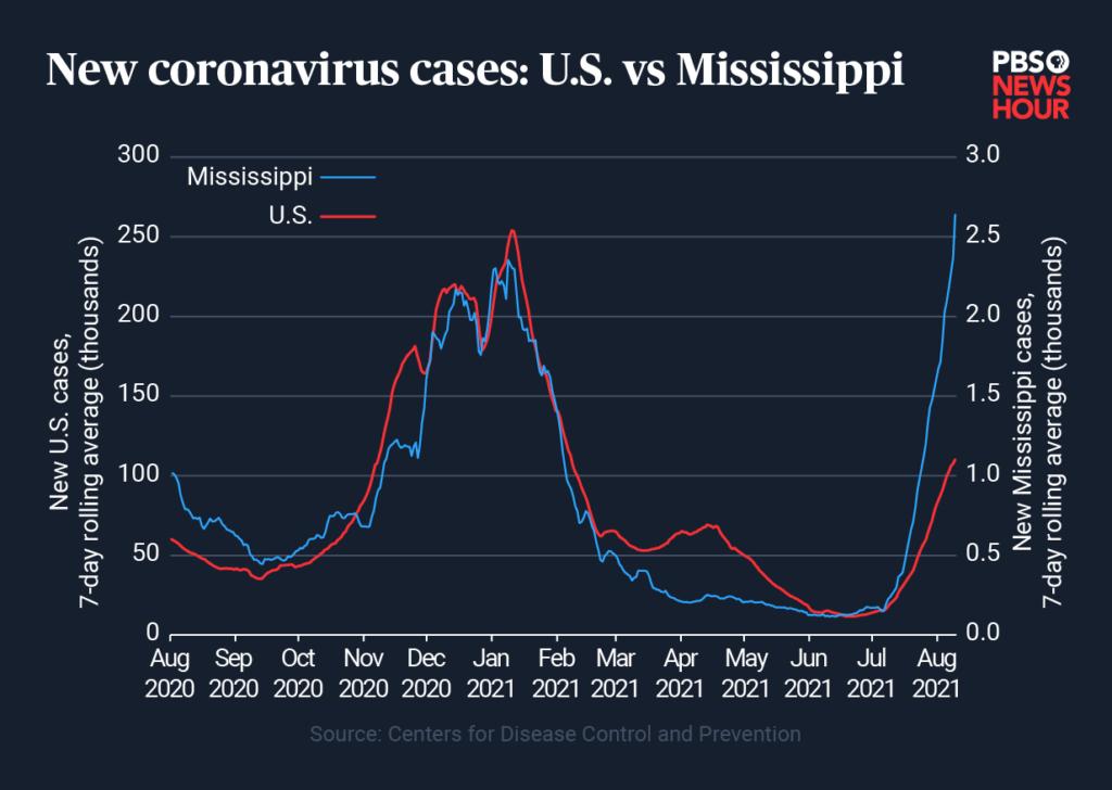 US-vs-MS-cases