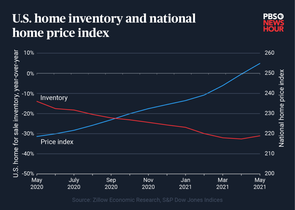 home-price-index-combined