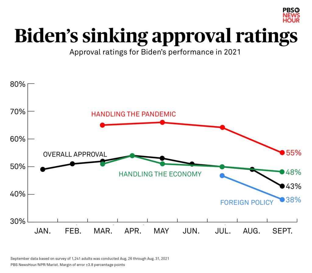 biden-approval-shrinking-comparison3